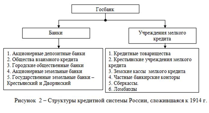 021515 1635 3 Кредит  и кредитная система: теоретический аспект