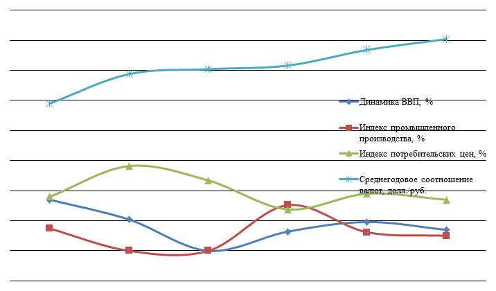 021915 0114 2 Особенности циклического развития российской экономики на современном этапе