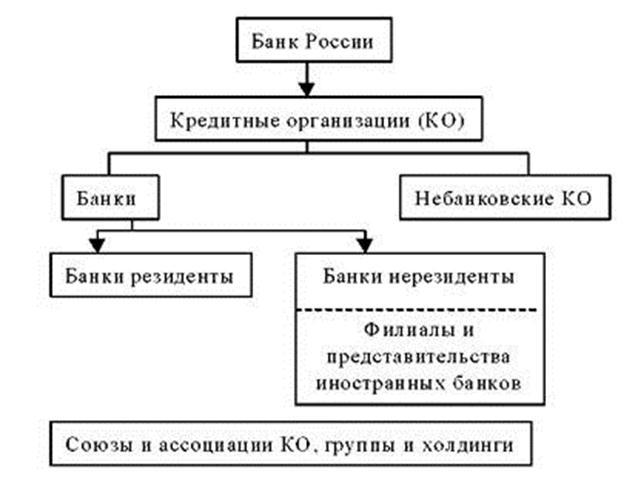 021915 1233 2 Банковская система: ее функции, механизм функционирования, структура